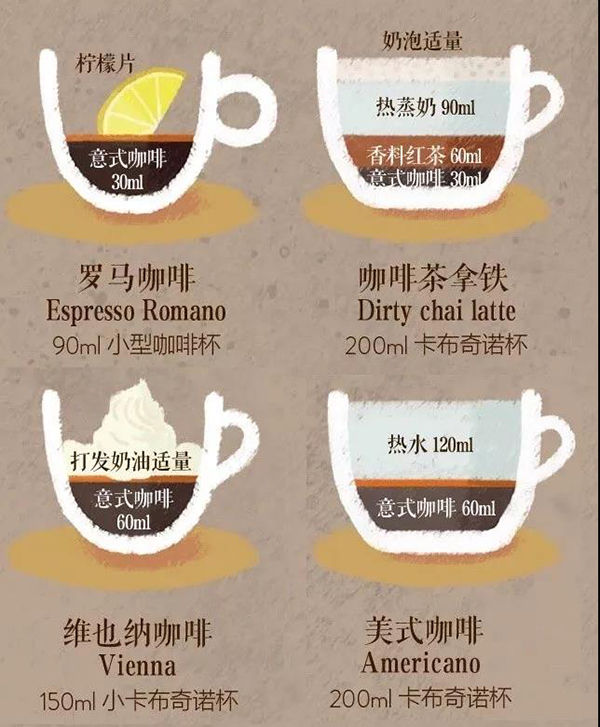 走进一家咖啡店如何快速点单?咖啡种类科普