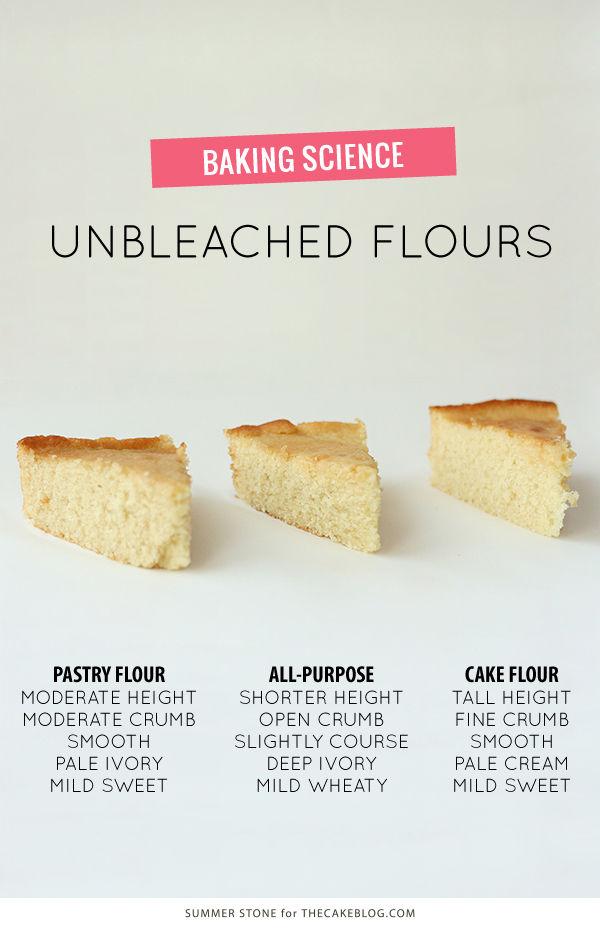 你知道不一样种类的面粉到底有什么区别吗?教你怎样正确选择面粉